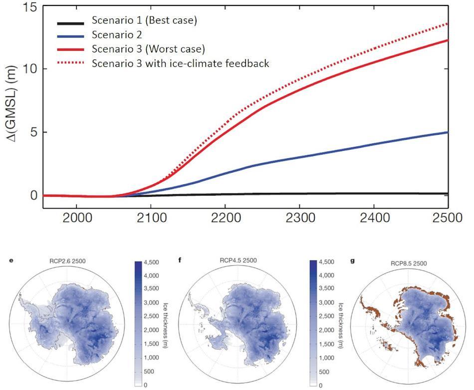 Die Autoren modellierten das Verhalten des antarktischen Eispanzers bis 2500 und nutzten 3 Szenarien gemäss der IPCC. Die obere Grafik zeigt den Meeresspiegelanstieg und den 3 Szenarien (schwarz, blau rot) plus dem Szenario 3 mit den Resultaten der Autoren (rot gestrichelt). Im besten Fall bleibt der Anstieg unter einem Meter (schwarz). Im schlimmsten Fall (rot) steigt der Meeresspiegel um bis fast 15 Meter. Die unteren Karten zeigen Antarktika in den verschiedenen Szenarien: verschiedene Blau zeigen verschiedene Eishöhen, braun sind eisfreie Gebiete. Grafik: aus DeConto & Pollard, Nature 531 (2016) und angepasst