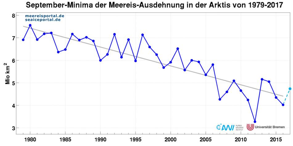 Die minimale Meereisausdehnung hat sich in elf aufeinanderfolgenden Jahren verringert. Besonders niedrig war sie in den Jahren 2007 und 2012. Bild: AWI